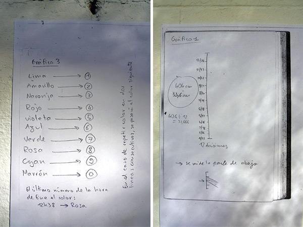 Gráficos 3 y 1